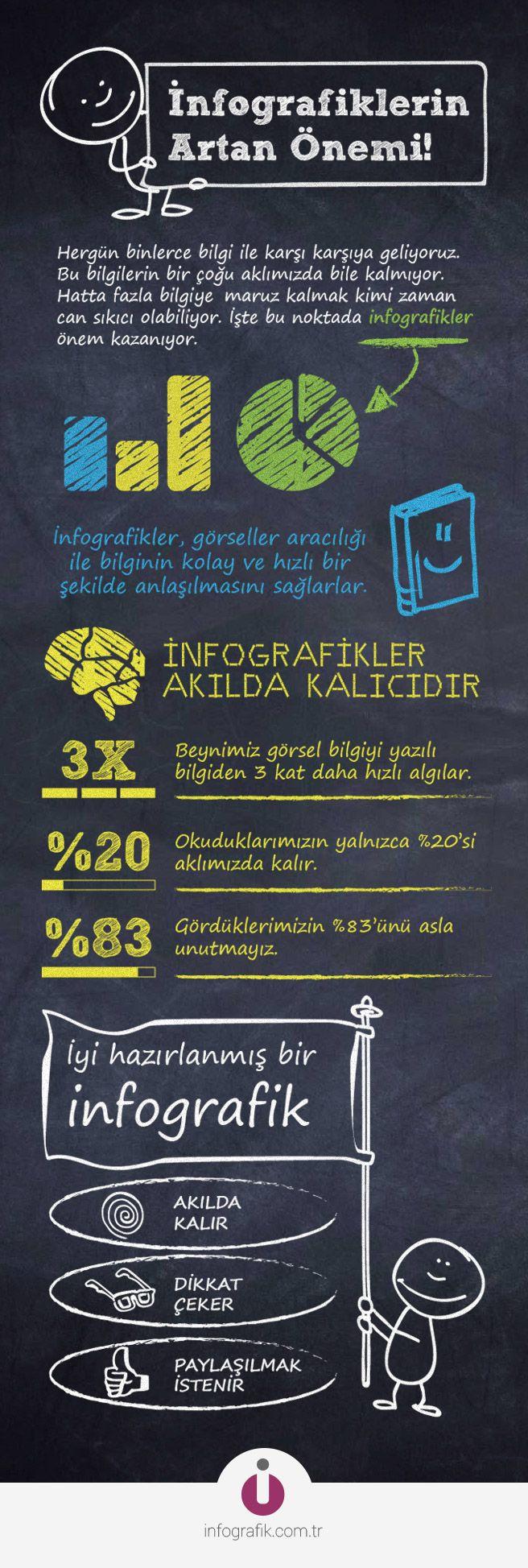 İnfografiklerin Artan Önemi! #infographics #infografik
