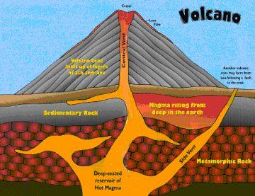 easy underwater volcano diagram underwater welding diagram