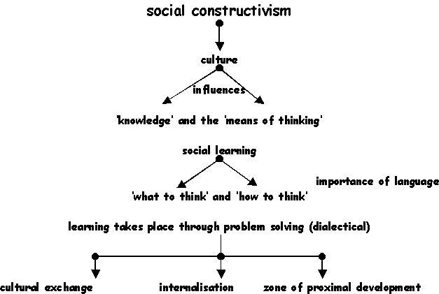 Social constructivism: how do teachers' perceptions shape
