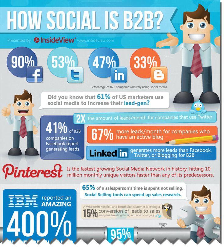 How is social B2B?