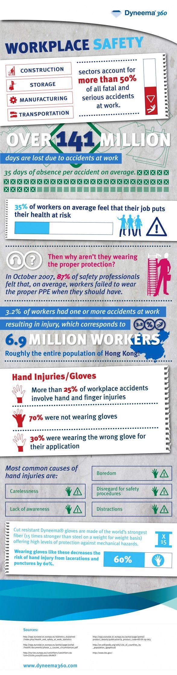 15 best whmis 2015 images on pinterest safety office workspace here are some great stats on workplace safety and personal protective equipment buycottarizona