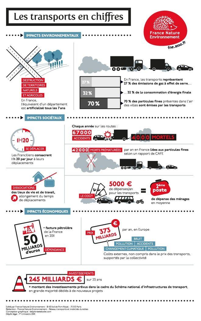 Infographie: Se déplacer et transporter moins, mieux et autrement