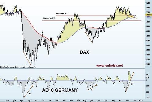 dax y su ad10  http://www.enbolsa.net/index.php/los-expertos-opinan/item/513-los-indices-en-zona-de-control-%C2%BFy-ahora-que#