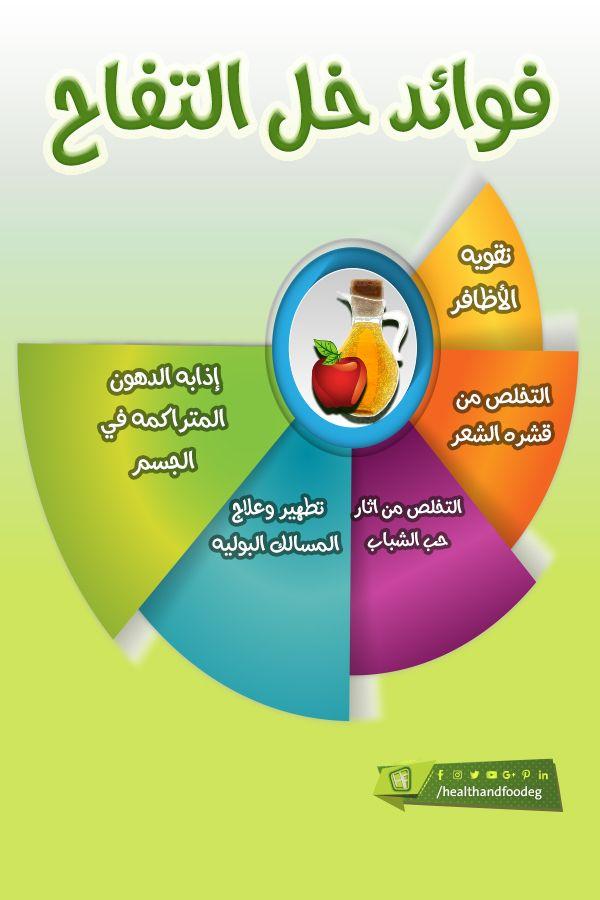 فوائد خل التفاح لخل التفاح استخدامات عديدة سواء فى الطبخ أو فى التجميل حيث إنه يحتوى على نسبة كبيرة من العناصر الغذائية و الفيتامينات التى Chart Pie Chart