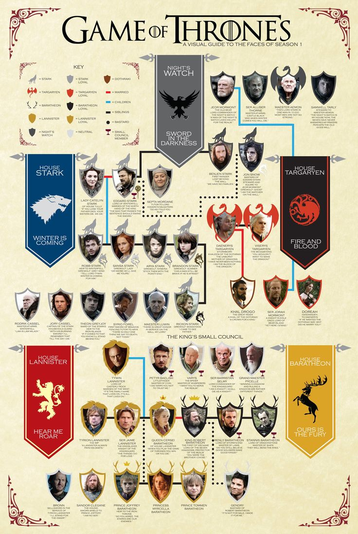 Games of Thrones | A visual guide to the faces of season 1