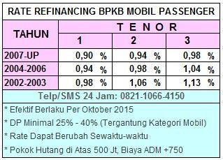 30# Buana Finance 7, Tabel Lease-Back BPKB Mobil 2004-2006