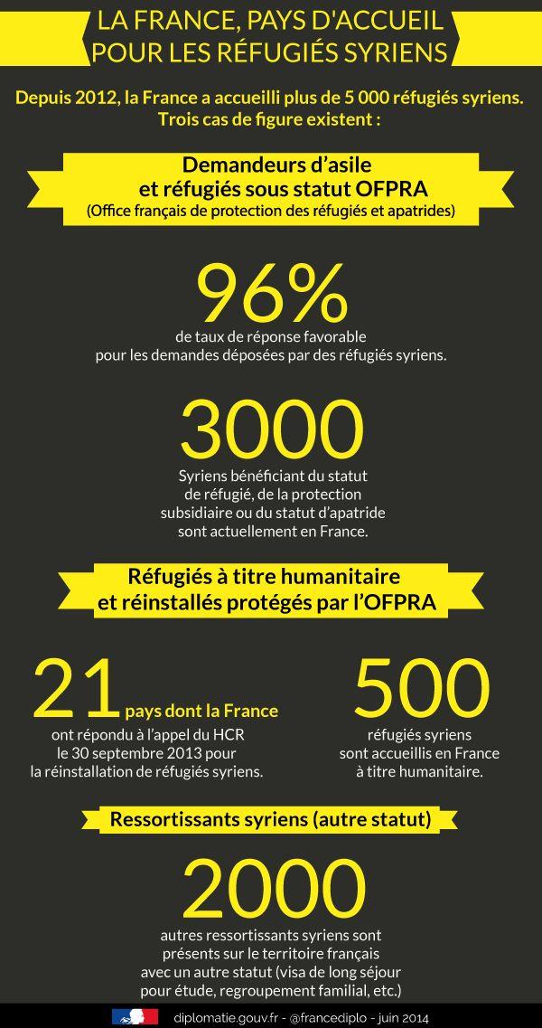 Infographie : la France, pays d'accueil des réfugiés syriens #Syrie #Réfugiés
