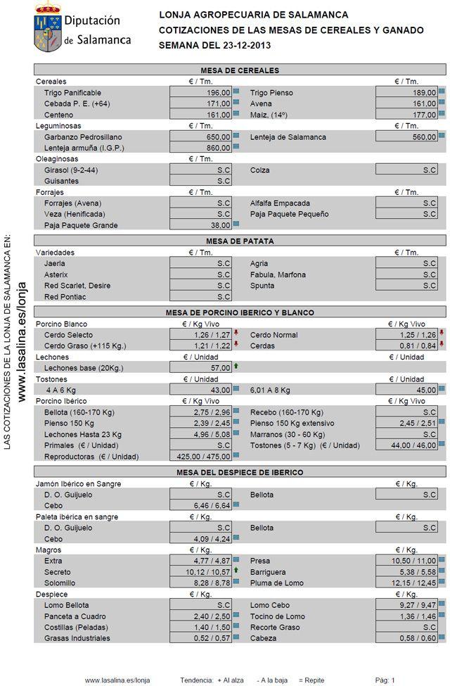 Precios fijados en la la Lonja agropecuaria de Salamanca el día 23 de diciembre http://www.revcyl.com/www/index.php/economia/item/2354-precios-fijados-en-la-la-lonja-agropecuaria-de-salamanca-el-d%C3%ADa-23-de-diciembre