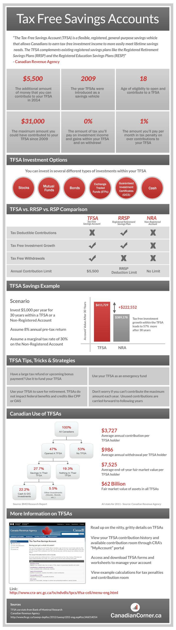 Tax Free Savings Account Infographic