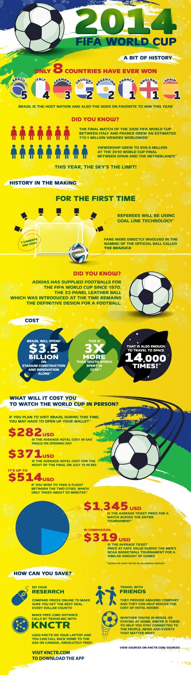 Great stats and info about the World Cup in this great infographic from dailyinfographic.com #WorldCup #soccer #infographic