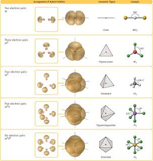 anoobschemistry spsp2sp3sp3d amp sp3d2 hybridization
