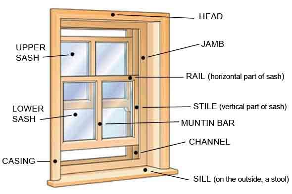 This Design Dictionary explains window parts. The parts of a window are labeled in a diagram. Terms mullion, muntin, stile and jamb are defined.