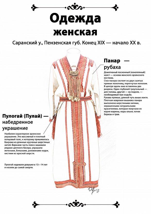 Инфографика- эрзянская рубаха-панар и набедренное украшение — пулогай из Саранского уезда, Пензенской губернии (конец XIX — начало XX в.).