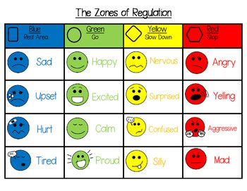 This is a Zones of Regulation visual poster that introduces and reminds students of each zone as well as emotions and facial expressions that belong in each zone.