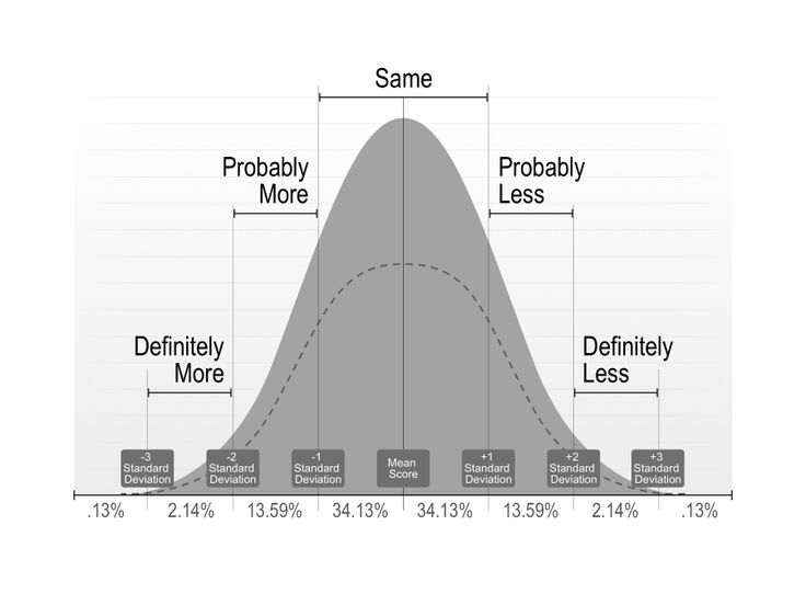 bell curve powerpoint template - 12 best gmg powerpoint graphics images on pinterest