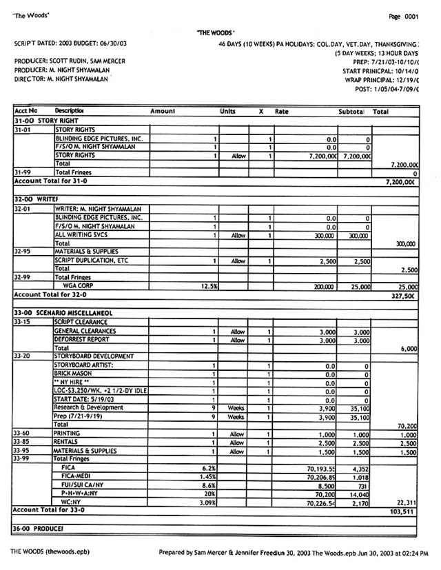 The Village \u2013 Full $71m Budget Breakdown Production The village
