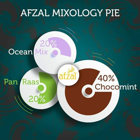 Afzal Mixology #2 For our Hookah Masters & Mixers, we are proud to announce our session Of Mixology where we all can experience, suggest, comment on own mixes Of Afzal flavors. For today, lets combine our signature flavor Pan Raas 20% with Chocomint 40% + Ocean Mix 20%. Share with us your experience for this fresh start… #soexindia #loveafzal #Afzal #soex #instahookah #instashisha #hookah #nargile #mix #enjoy #refresh #chill #smoke #mixology #mixmadness #hookahmix