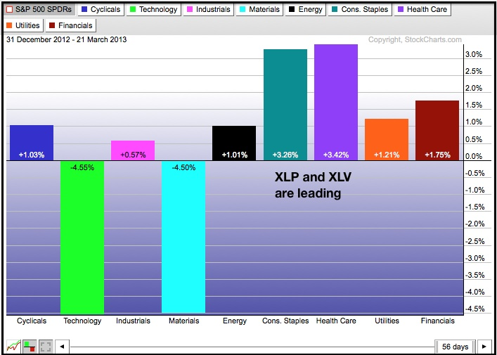 S 500 sector performances for YtD.