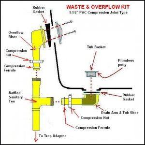 Bathtub Drain Diagram Bathtub Plumbing Plumbing
