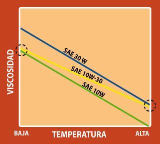Figura 1. Comportamiento viscométrico de dos aceites monogrado (SAE 10W y SAE 30W) contra un aceite multigrado SAE 10W-30