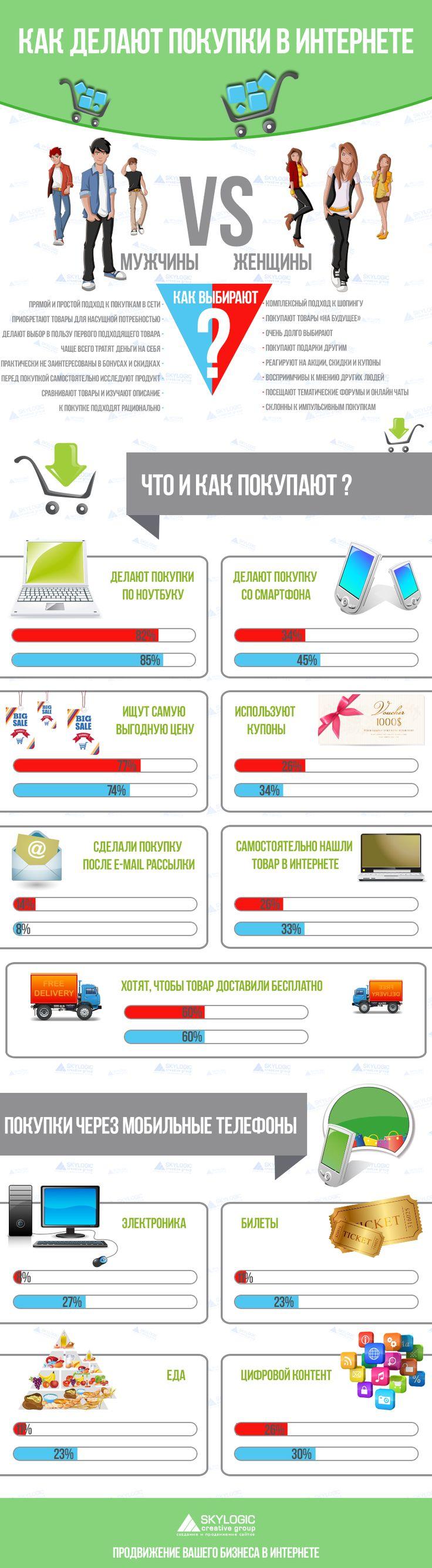 http://skylogic.com.ua/art…/how-to-shop-online-men-and-women