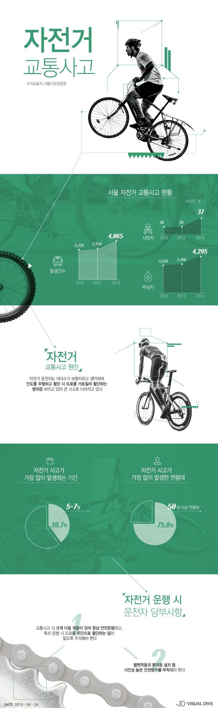 자전거 사고, 매년 늘어 작년 한 해만 37명 사망…5월~7월 가장 많아 [인포그래픽] #Bicycle / #Infographic ⓒ…