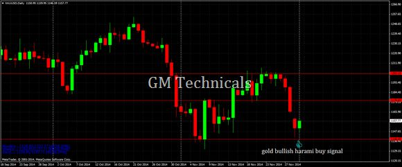 "Gold daily chart-bullish harami signal Comex gold spot or xau/usd is trading at 1157$ with gains for the day. On daily chart, gold has formed ""bullish hara"