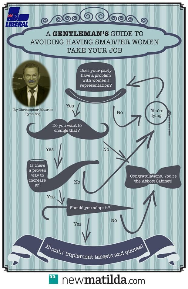 Gentleman's Guide To Not Having Smarter Women Take Ur Job, By Christopher Maurice Pyne Esq http://bit.ly/1Mw1YSo