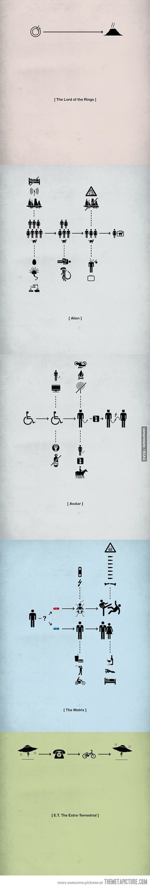 Movies in pictograms…