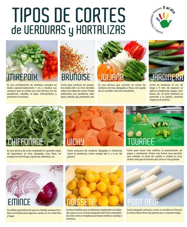 Tipos de Cortes de vegetales