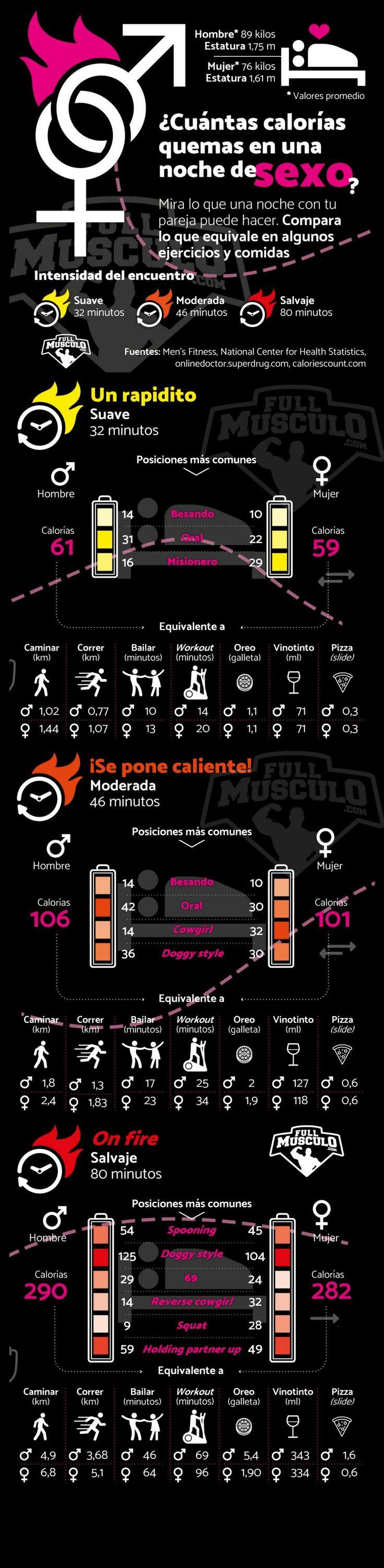 Cuantas calorías quemas en una noche de sexo ?  #SanValentin #Infografia #Sexo #ValentinesDay #14 #February #diet #exercise #training #gym