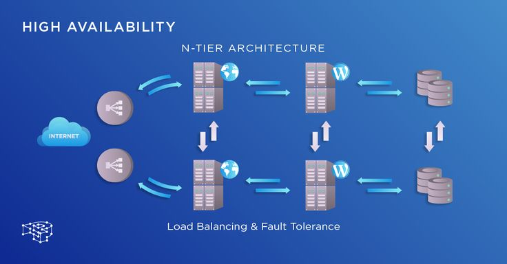 High Availability Architecture