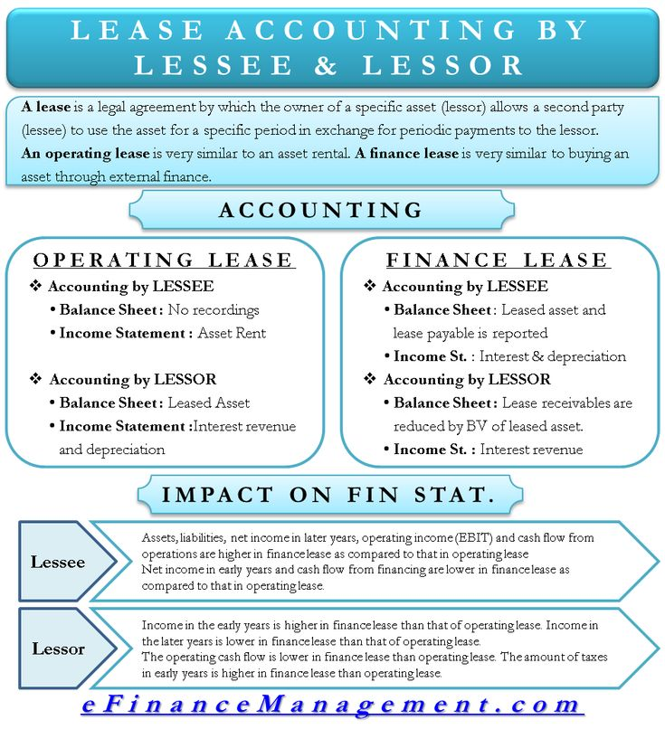 Lease accounting cash flow statement finance budgeting