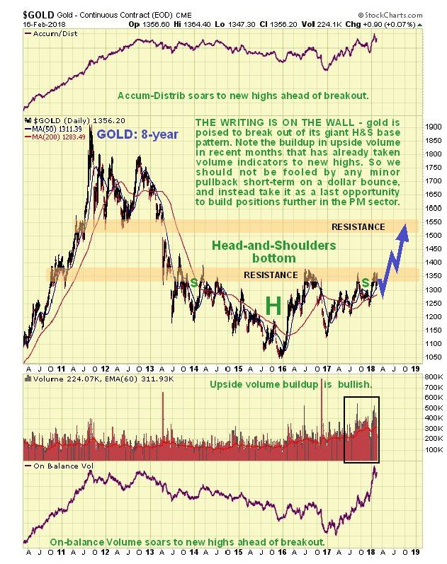 Is A New Gold Bull Market On The Horizon Gold Industrial Metal