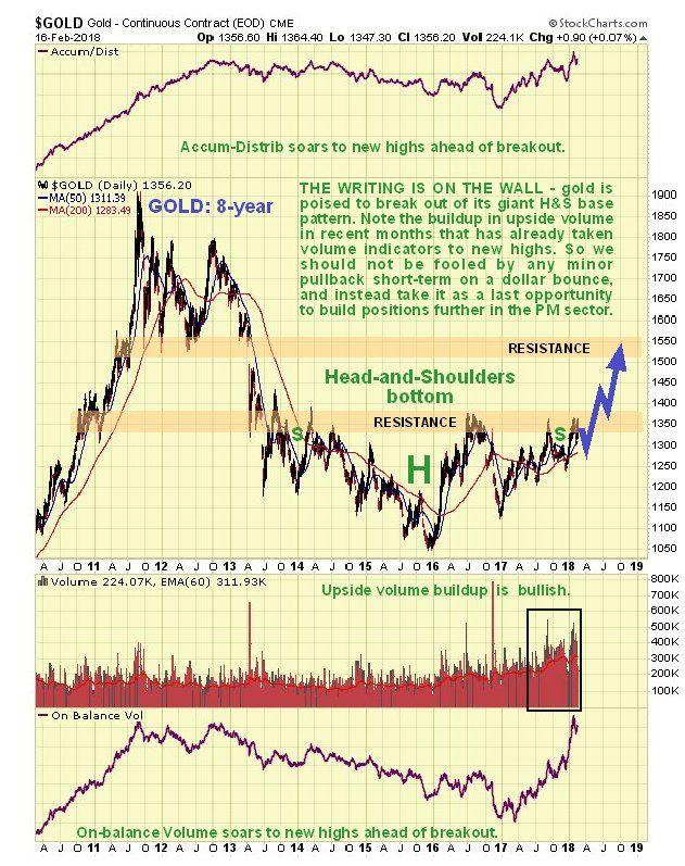 On Balance Volume Trading Signals