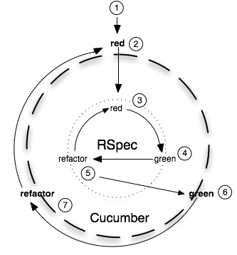 rspec_cumber_outside_in.png?w=333=358 333×358 pixels
