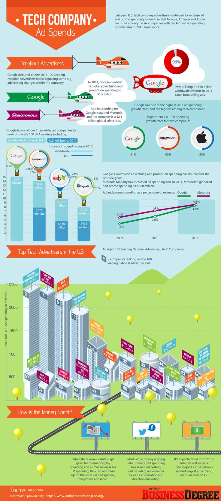 Which Tech Companies Spend Most On Web Advertising in 2011
