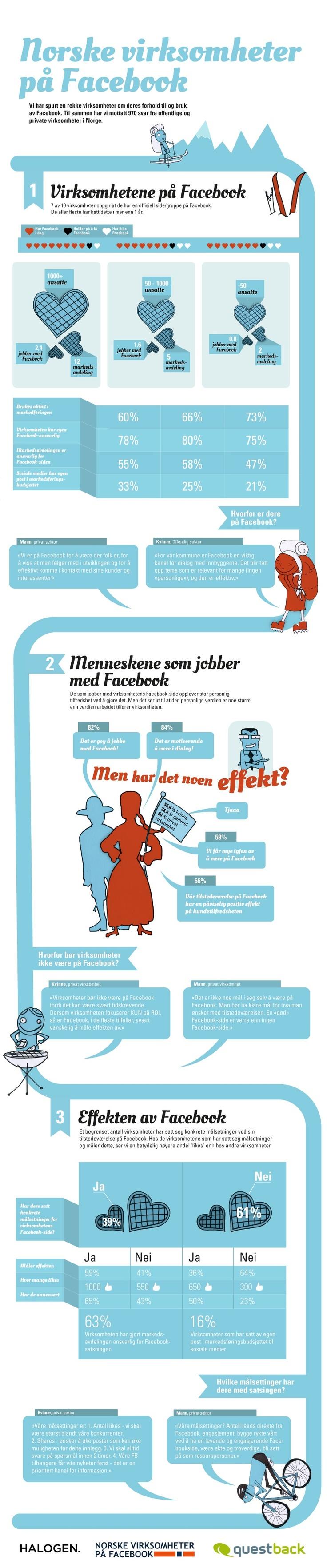 Norske virksomheter på Facebook. Halogen og Questback har spurt om norske virksomheters forhold og bruk av Facebook