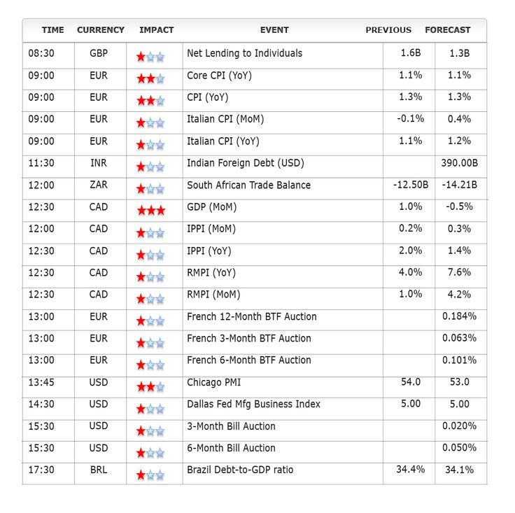 September 30th Second half Economic Events....