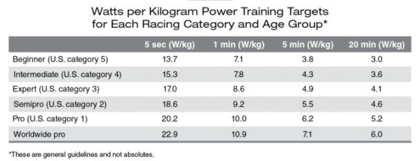 power to weight ratio compared