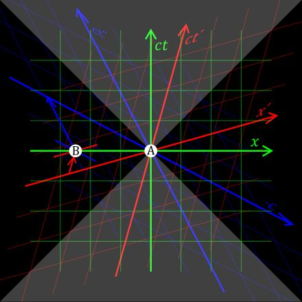 Relativity of Simultaneity | Time Perception