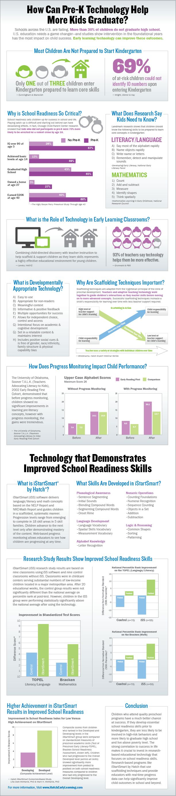Hatch Infographic about Tech in #earlyed