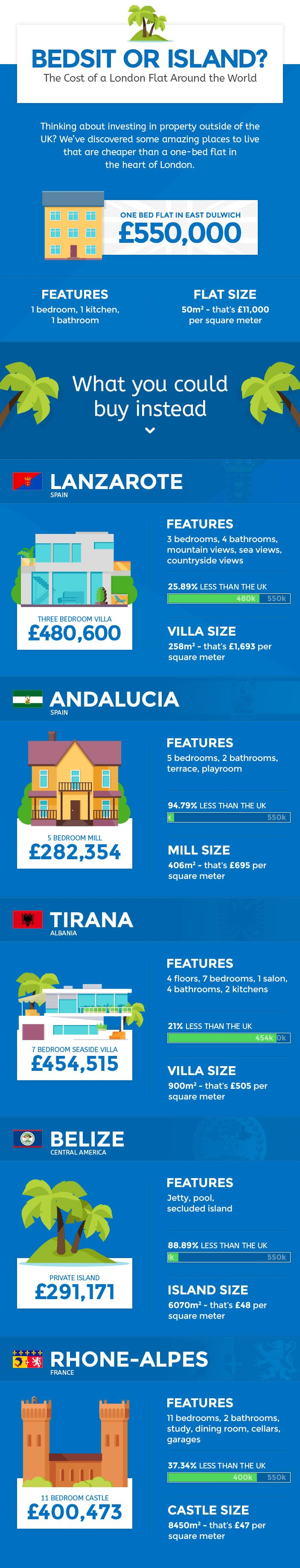 The Price of Property - London Flat Vs. Islands and Castles Across The Globe