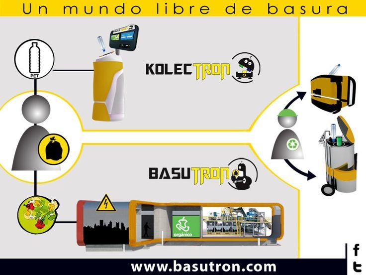 Basutron está desarrollando máquinas recicladoras y plantas procesadoras de basura para ayudar al gobierno y a las empresas, a manejar la basura que se produce, a través de educación e incentivos para atraer a la población a reciclar e integrar a los recicladores ambientales en el proceso de reciclaje.   Muy pronto serás parte de un mundo libre de basura. http://ow.ly/ni3BN