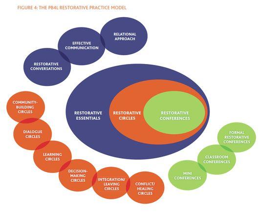 PB4L Restoratve Practice Model