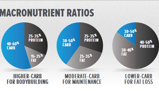 "The most common question I receive is ""What macronutrient ratios should I use?"" This is a loaded question because macronutrient ratios depend on you! The ""perfect amount"" of carbs, protein, and fat..."