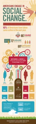 individual action and social media will be drivers of social change: Social Media, Change Infographic, Take Action, Social Change, Nonprofit, Infographics, Americans Engage