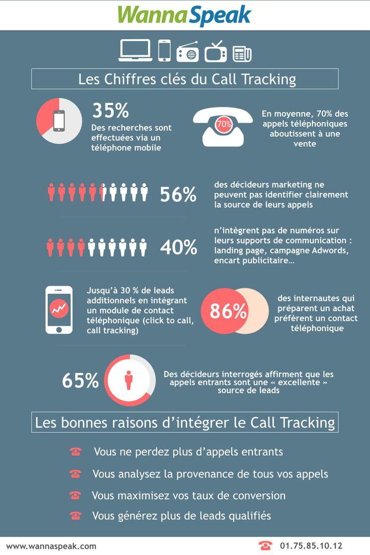 Les chiffres clés du Call Tracking par WannaSpeak: