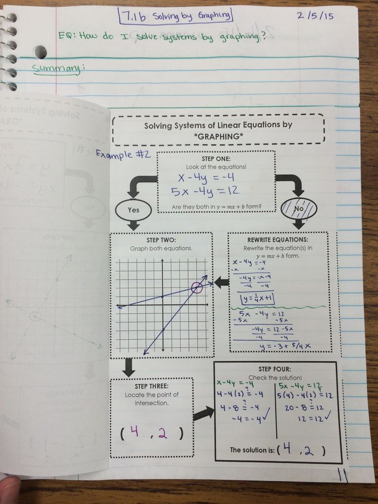 629 best colleges images on pinterest physics knowledge and systems of linear equations and inequalities unit interactive notebook pages algebra 1 fandeluxe Image collections