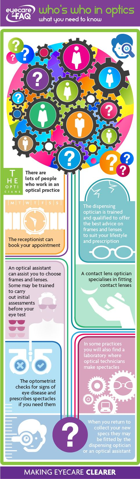 92 best images about Eye Infographs – Optician Assistant